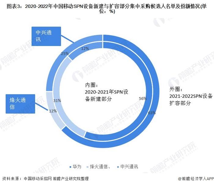 图表3:2020-2022年中国移动SPN设备新建与扩容部分集中采购候选人名单及份额情况(单位:%)
