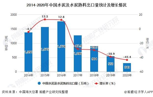 2014-2020年中国水泥及水泥熟料出口量统计及增长情况