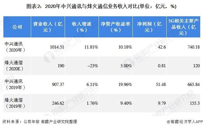 图表2:2020年中兴通讯与烽火通信业务收入对比(单位:亿元,%)