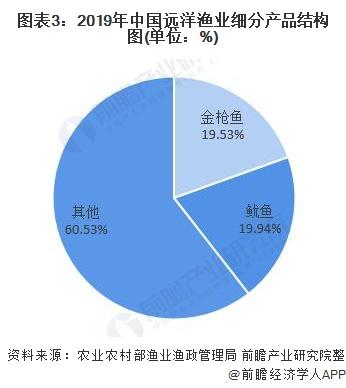 图表3:2019年中国远洋渔业细分产品结构图(单位:%)