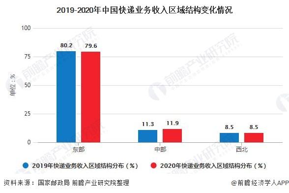 2019-2020年中国快递业务收入区域结构变化情况