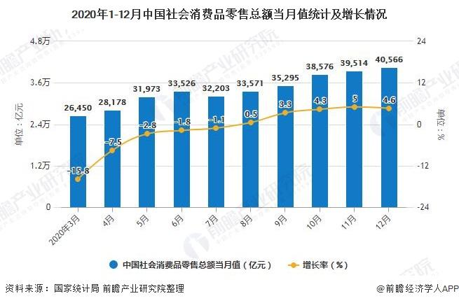 2020年1-12月中国社会消费品零售总额当月值统计及增长情况