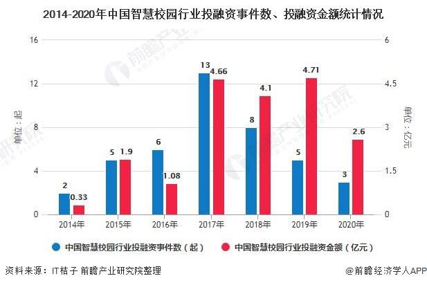 2014-2020年中国智慧校园行业投融资事件数、投融资金额统计情况