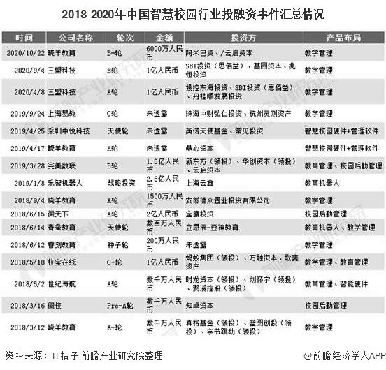2018-2020年中国智慧校园行业投融资事件汇总情况