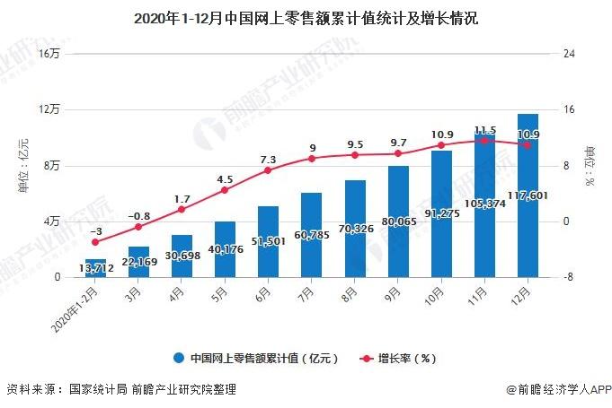 2020年1-12月中国网上零售额累计值统计及增长情况