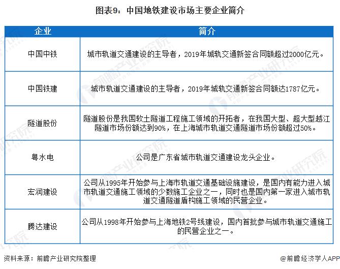图表9:中国地铁建设市场主要企业简介