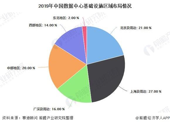 2019年中国数据中心基础设施区域布局情况