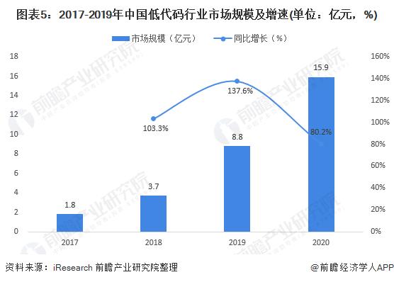 图表5:2017-2019年中国低代码行业市场规模及增速(单位:亿元,%)