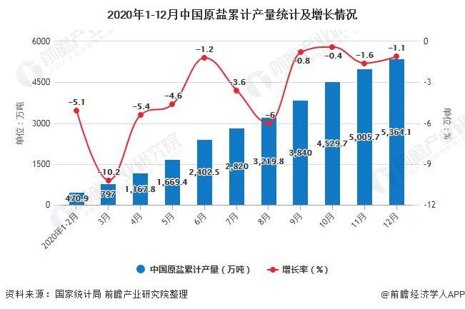 2020年1-12月中国原盐累计产量统计及增长情况
