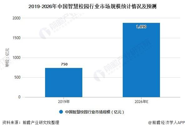 2019-2026年中国智慧校园行业市场规模统计情况及预测