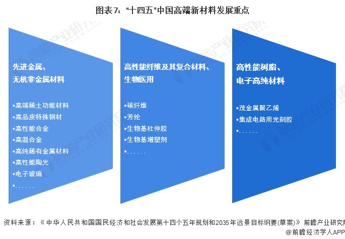 """图表7:""""十四五""""中国高端新材料发展重点"""