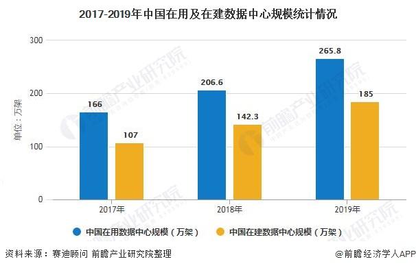 2017-2019年中国在用及在建数据中心规模统计情况