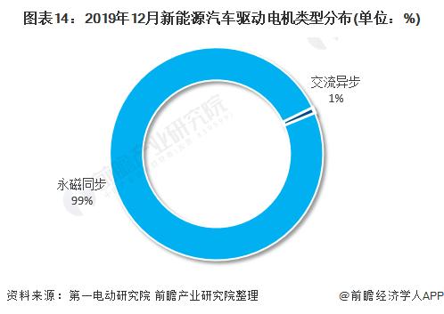 图表14:2019年12月新能源汽车驱动电机类型分布(单位:%)