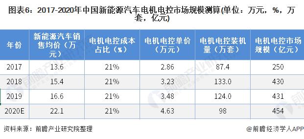 图表6:2017-2020年中国新能源汽车电机电控市场规模测算(单位:万元,%,万套,亿元)
