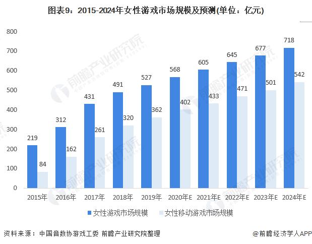 圖表9:2015-2024年女性游戲市場規模及預測(單位:億元)