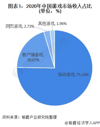 圖表1:2020年中國游戲市場收入占比(單位:%)