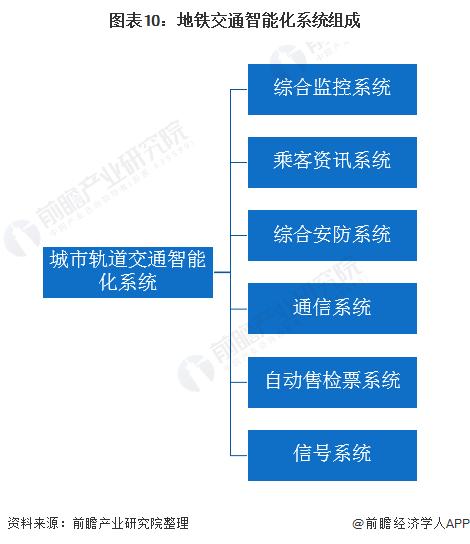 图表10:地铁交通智能化系统组成