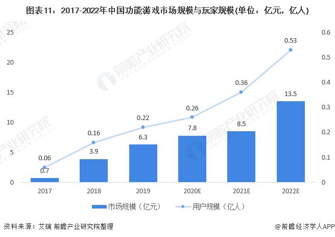 圖表11:2017-2022年中國功能游戲市場規模與玩家規模(單位:億元,億人)