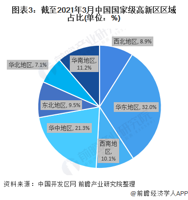 图表3:截至2021年3月中国国家级高新区区域占比(单位:%)