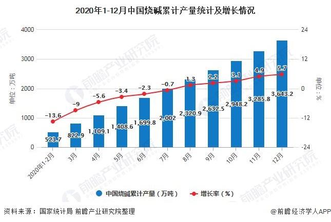 2020年1-12月中国烧碱累计产量统计及增长情况