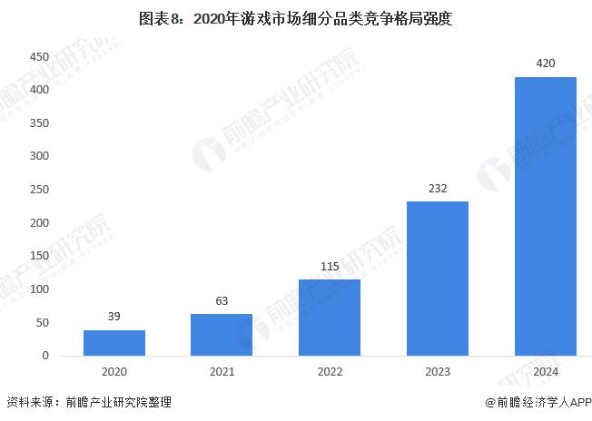 圖表8:2020年游戲市場細分品類競爭格局強度