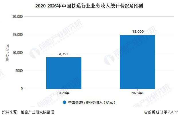 2020-2026年中国快递行业业务收入统计情况及预测