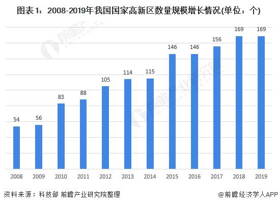 图表1:2008-2019年我国国家高新区数量规模增长情况(单位:个)