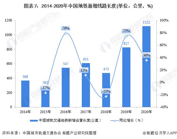 图表7:2014-2020年中国地铁新增线路长度(单位:公里,%)