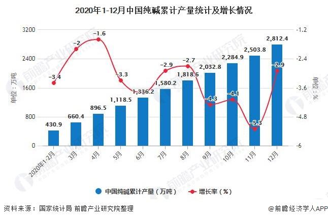 2020年1-12月中国纯碱累计产量统计及增长情况