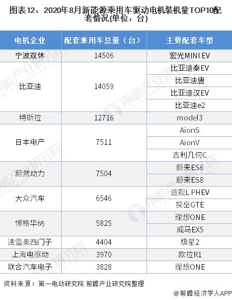 图表12:2020年8月新能源乘用车驱动电机裝机量TOP10配套情况(单位:台)