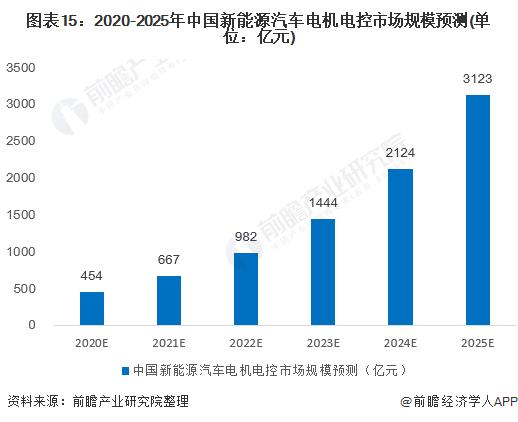图表15:2020-2025年中国新能源汽车电机电控市场规模预测(单位:亿元)