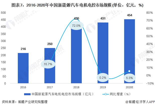 图表7:2016-2020年中国新能源汽车电机电控市场规模(单位:亿元,%)