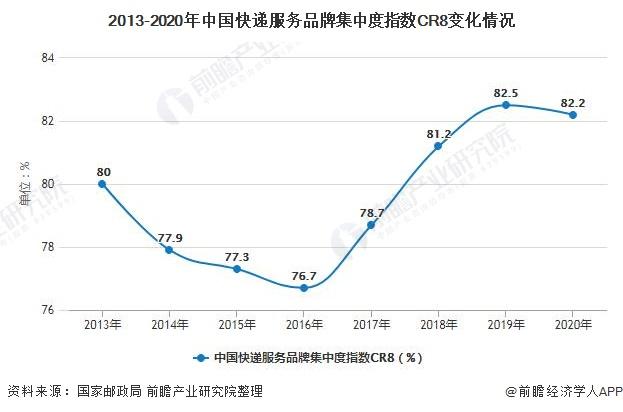 2013-2020年中国快递服务品牌集中度指数CR8变化情况