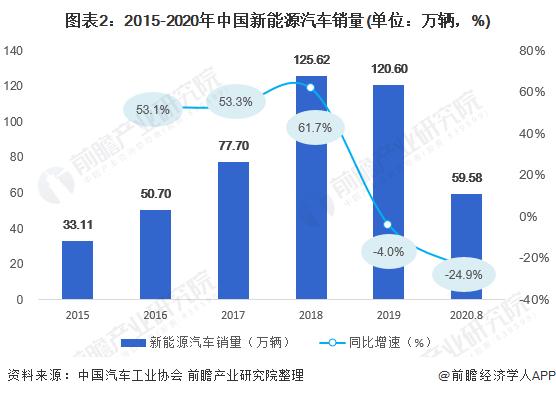 图表2:2015-2020年中国新能源汽车销量(单位:万辆,%)