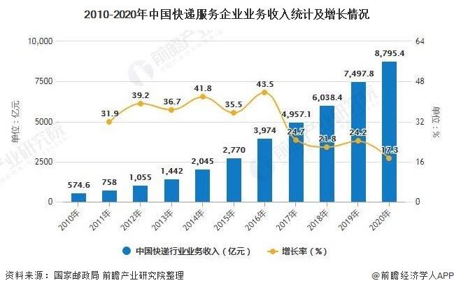 2010-2020年中国快递服务企业业务收入统计及增长情况
