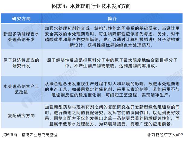 图表4:水处理剂行业技术发展方向