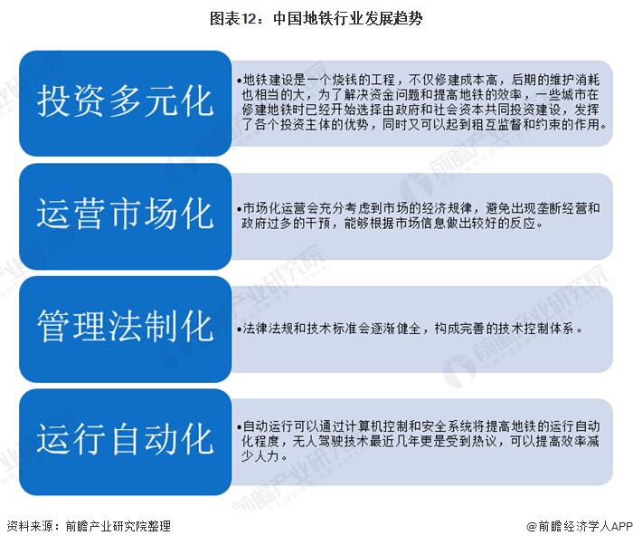 图表12:中国地铁行业发展趋势