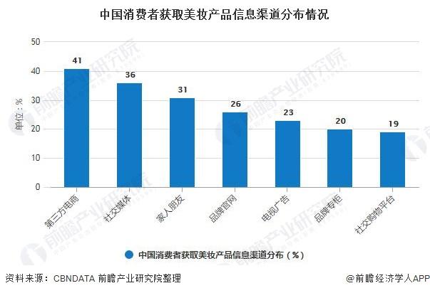 中国消费者获取美妆产品信息渠道分布情况