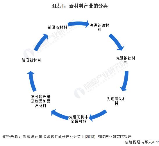 图表1:新材料产业的分类