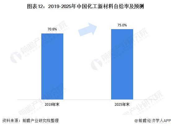 图表12:2019-2025年中国化工新材料自给率及预测