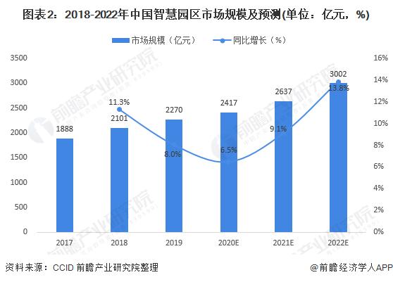 图表2:2018-2022年中国智慧园区市场规模及预测(单位:亿元,%)