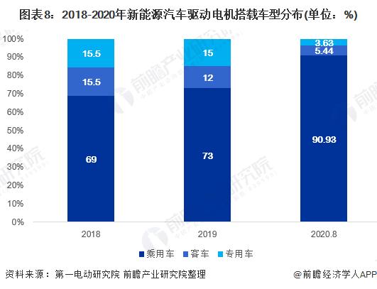 图表8:2018-2020年新能源汽车驱动电机搭载车型分布(单位:%)