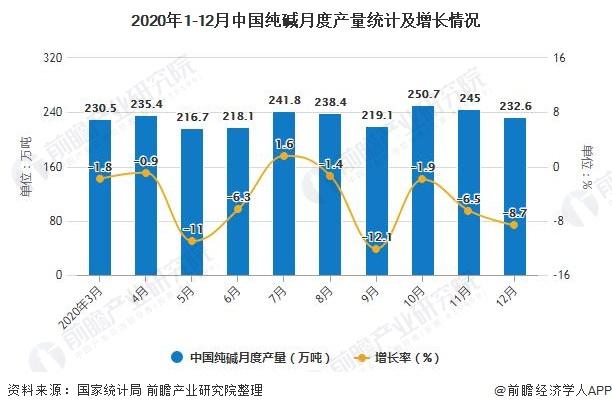2020年1-12月中国纯碱月度产量统计及增长情况