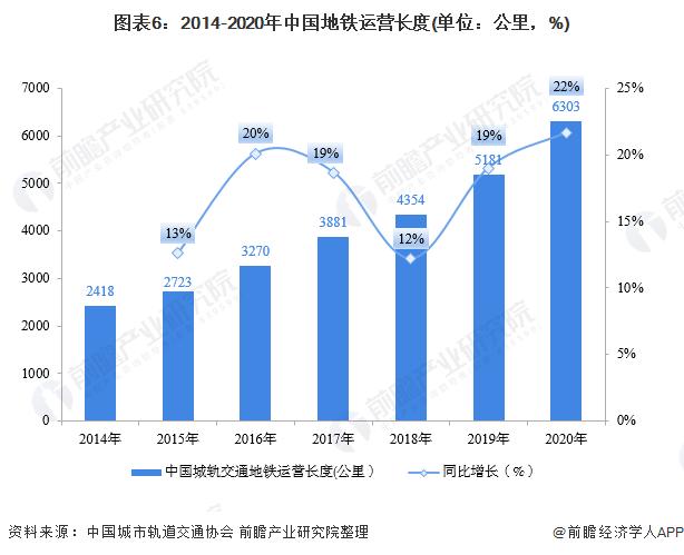 图表6:2014-2020年中国地铁运营长度(单位:公里,%)