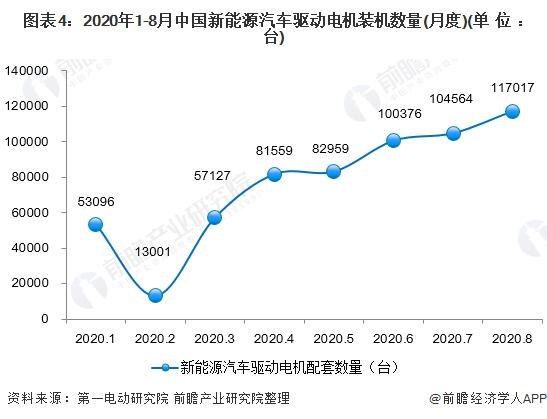 图表4:2020年1-8月中国新能源汽车驱动电机装机数量(月度)(单位:台)