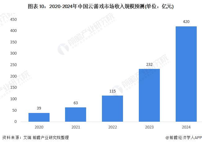 圖表10:2020-2024年中國云游戲市場收入規模預測(單位:億元)
