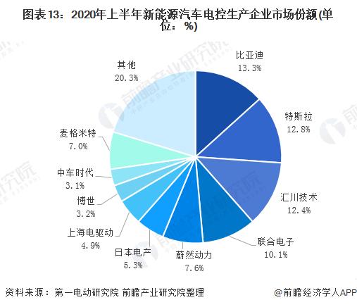 图表13:2020年上半年新能源汽车电控生产企业市场份额(单位:%)