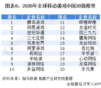 圖表6:2020年全球移動游戲中國20強榜單