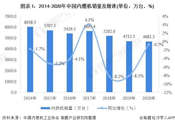 圖表1:2014-2020年中國內燃機銷量及增速(單位:萬臺,%)