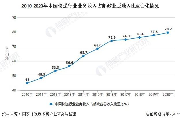2010-2020年中国快递行业业务收入占邮政业总收入比重变化情况